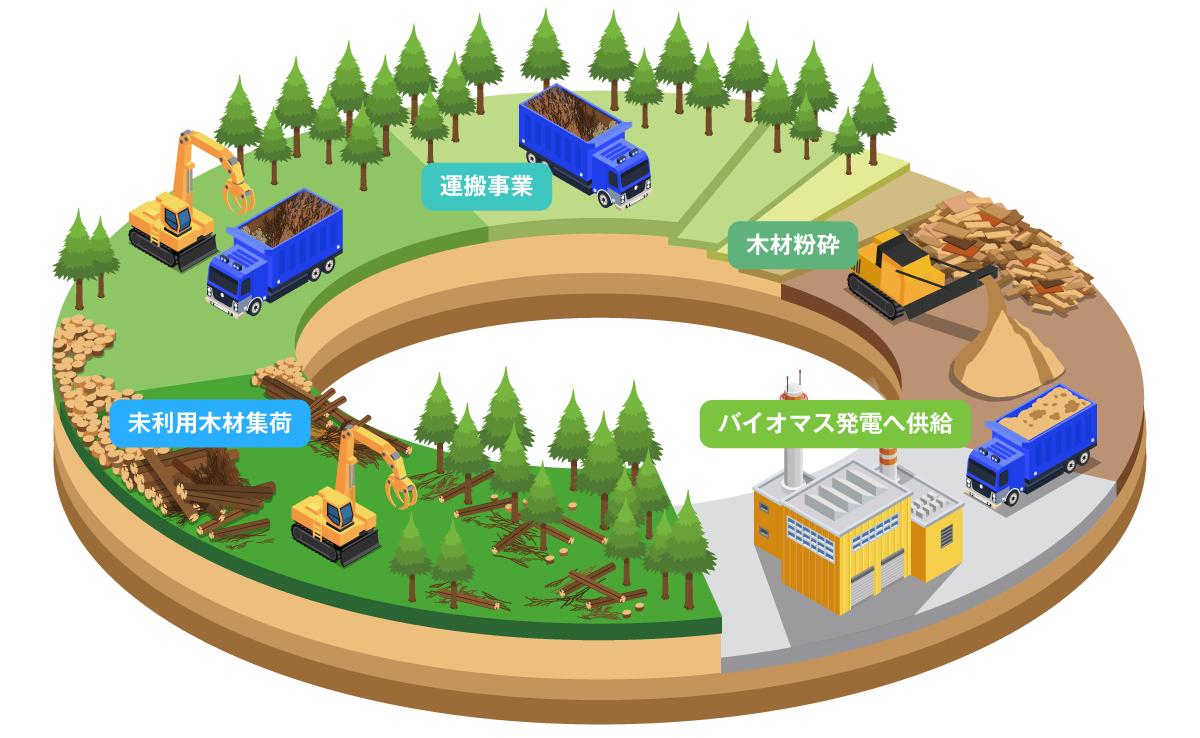 未利用木材集荷・運搬事業・木材粉砕・バイオマス発電へ供給